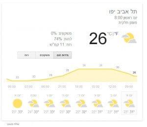 מזג אוויר בתל אביב