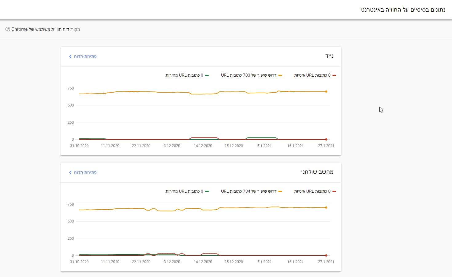 דוחות חוויה באינטרנט של כלי מנהלי אתרים