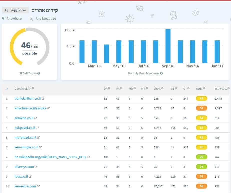 הערכת תחרות על הביטוי קידום אתרים