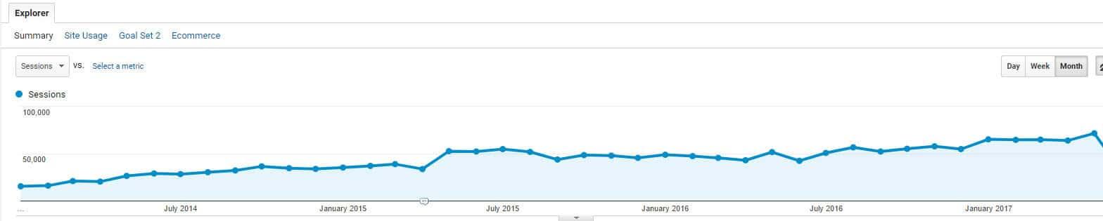 גרף אנליטיקס סיפור הצלחה 1