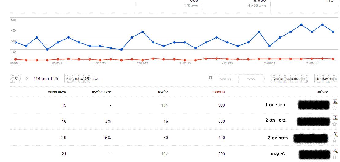 חודש ראשון - ניסוי של אחוז הקלקה