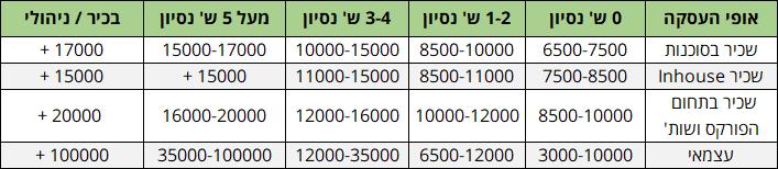 משכורת של מקדים אתרים