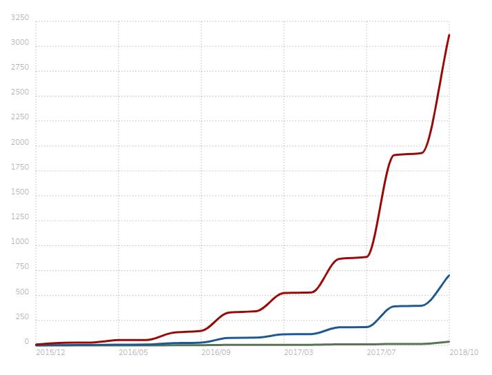 פופולאריות של מג'נטו 2 לאורך השנים