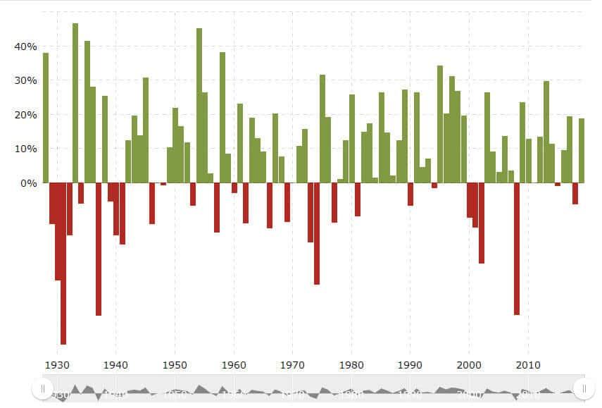 מדד S&P 500 לאורך 80 שנים