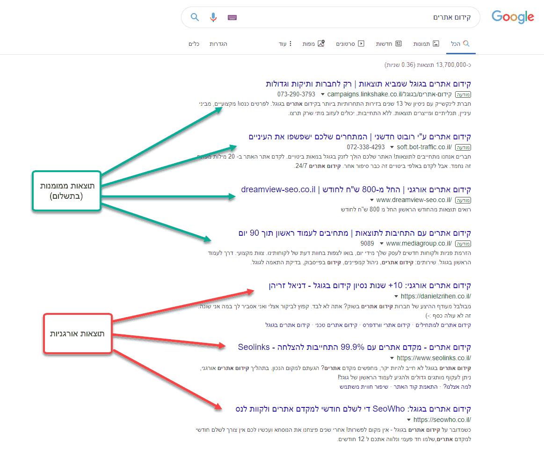 תוצאות אורגניות לעומת תוצאות ממומנות בגוגל