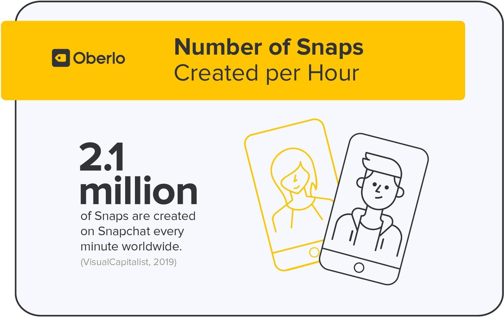 כמות הסנאפים מדי דקה ביום