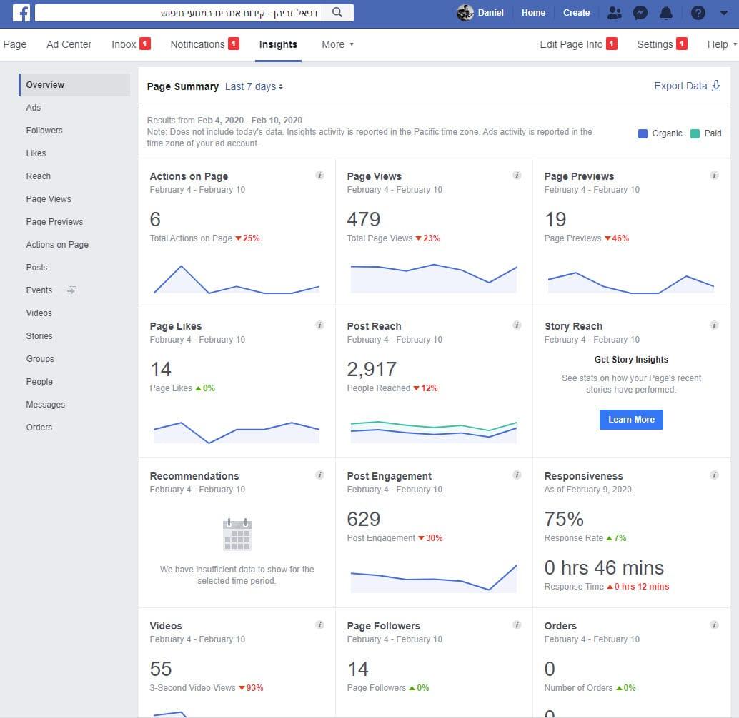 נתונים סטטיסטיים מהעמוד העסקי בפייסבוק