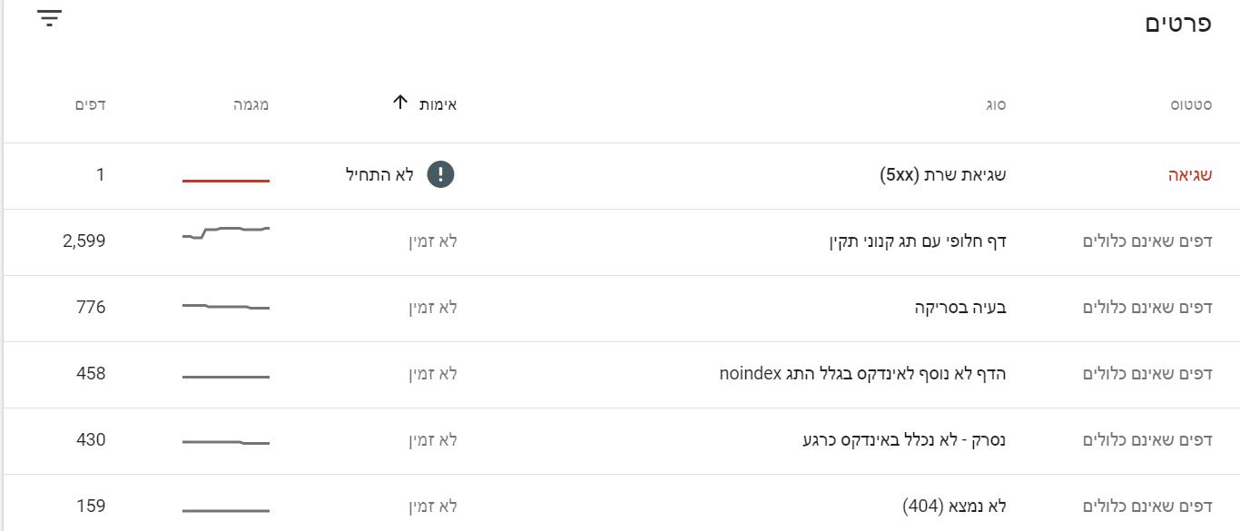 שגיאות סריקה ב-Search Console של גוגל